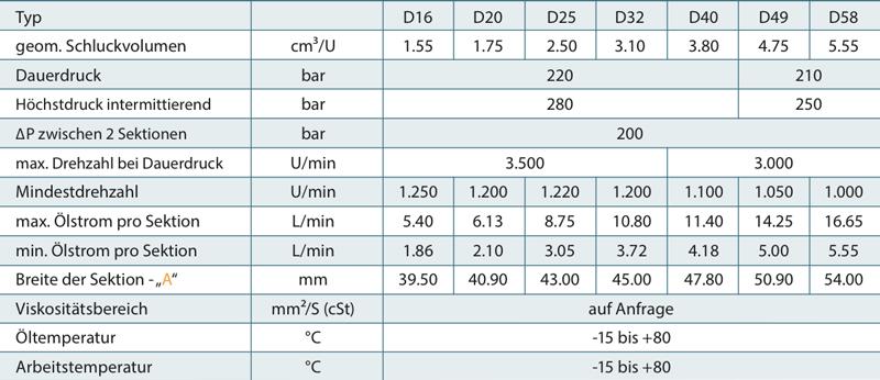 tabelle_tech_daten_d100
